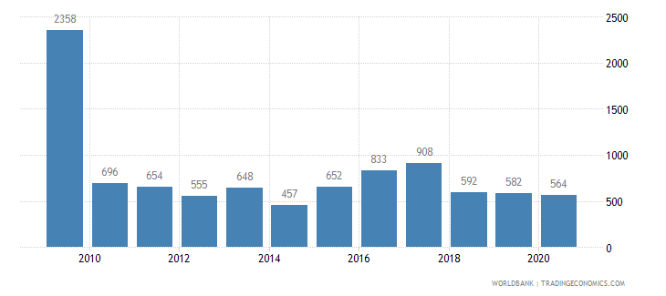 norway patent applications nonresidents wb data