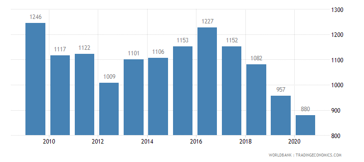 norway patent applications residents wb data