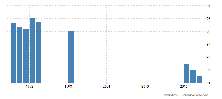 norway percentage of teachers in pre primary education who are female percent wb data