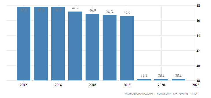 Norway Personal Income Tax Rate   2019   Data   Chart
