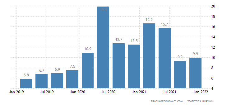 Norway Household Saving Ratio