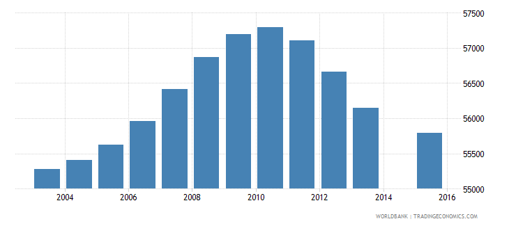 norway population age 0 total wb data
