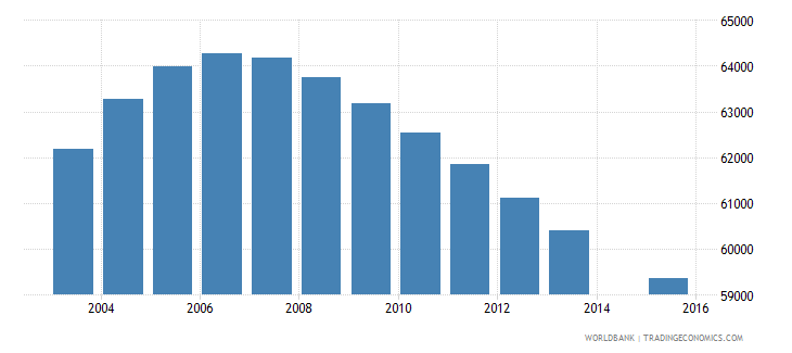norway population age 12 total wb data
