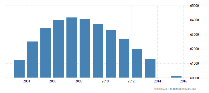 norway population age 13 total wb data