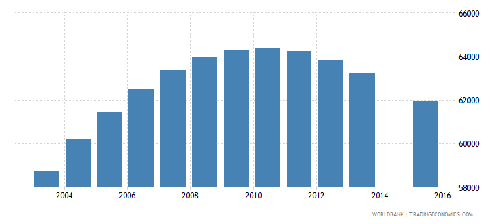 norway population age 15 total wb data
