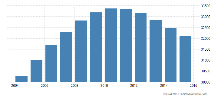 norway population age 16 male wb data