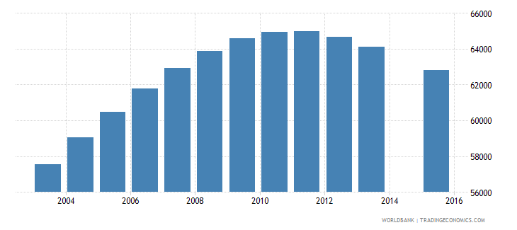 norway population age 16 total wb data