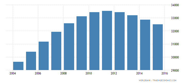 norway population age 17 male wb data