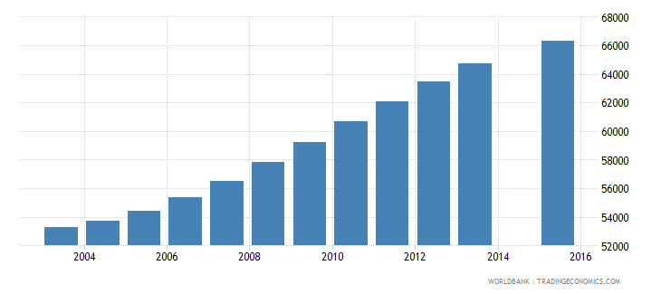 norway population age 22 total wb data