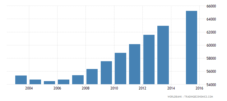 norway population age 24 total wb data