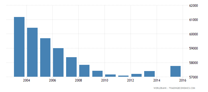 norway population age 5 total wb data
