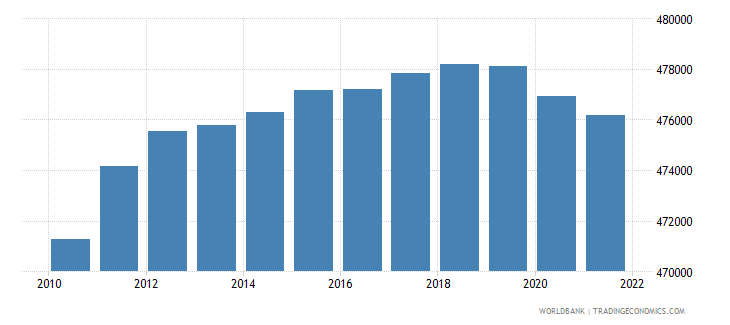 norway population ages 0 14 male wb data