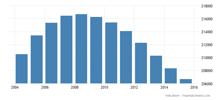norway population ages 10 16 female wb data