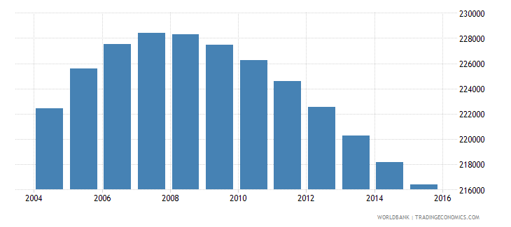 norway population ages 10 16 male wb data