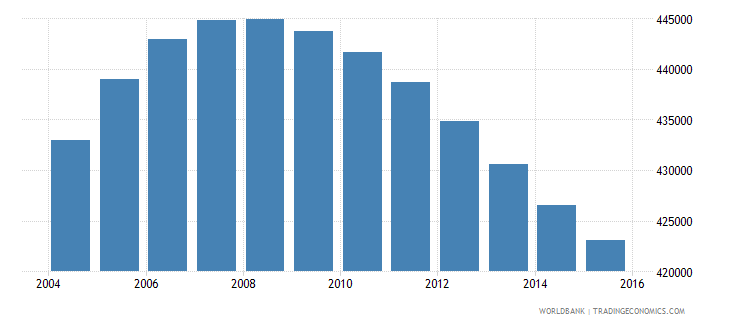 norway population ages 10 16 total wb data