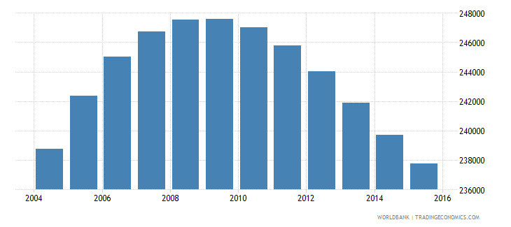 norway population ages 10 17 female wb data