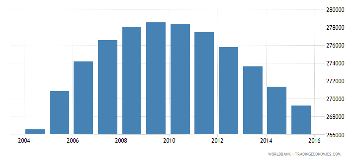 norway population ages 10 18 female wb data
