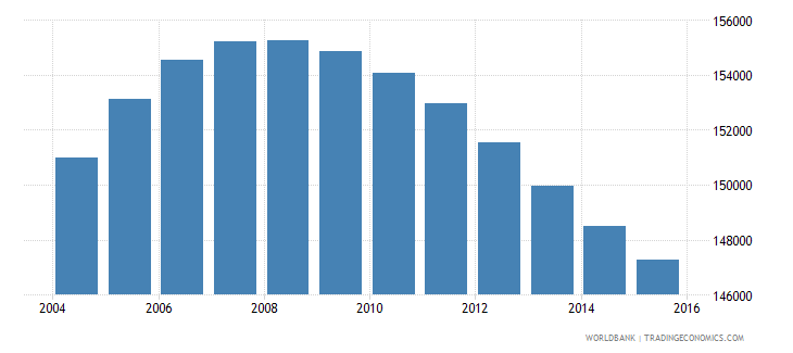 norway population ages 11 15 female wb data