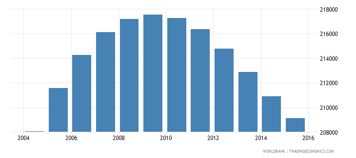 norway population ages 11 17 female wb data