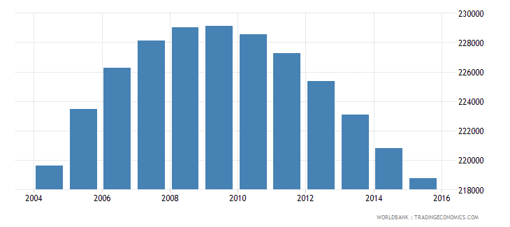 norway population ages 11 17 male wb data
