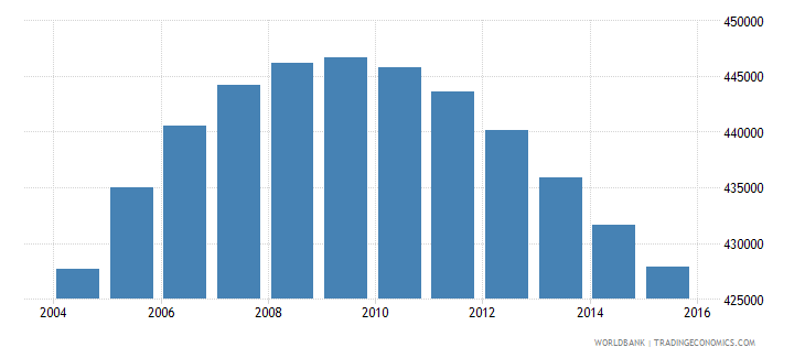 norway population ages 11 17 total wb data