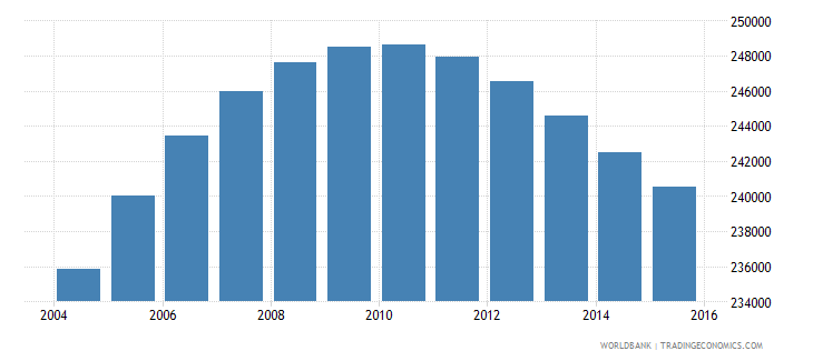 norway population ages 11 18 female wb data