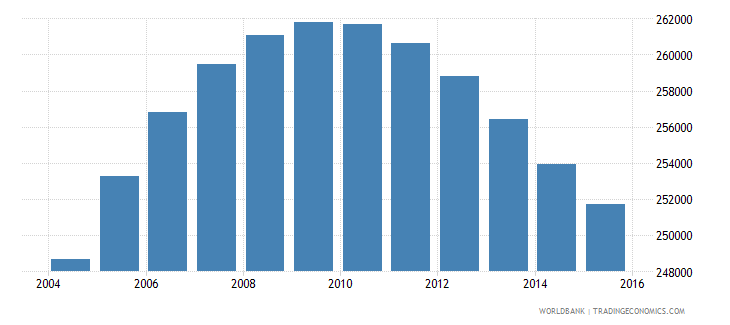 norway population ages 11 18 male wb data