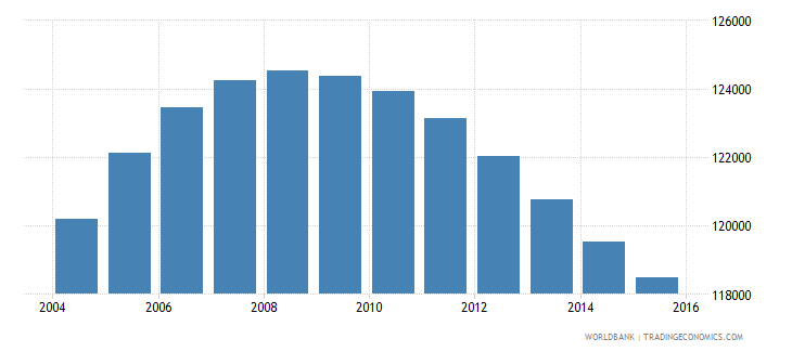 norway population ages 12 15 female wb data