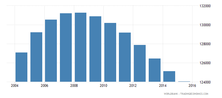 norway population ages 12 15 male wb data