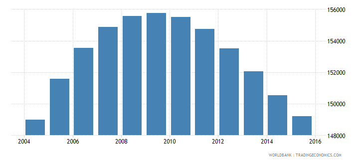 norway population ages 12 16 female wb data