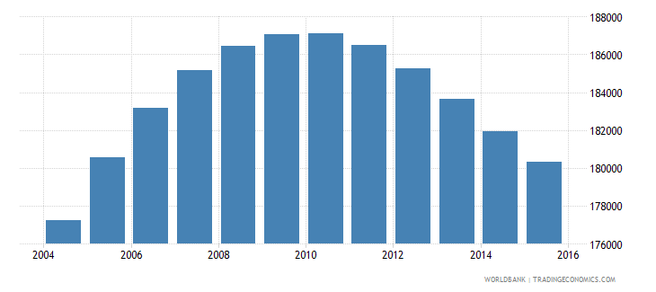 norway population ages 12 17 female wb data