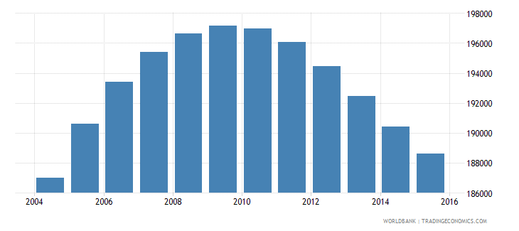 norway population ages 12 17 male wb data