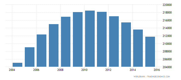 norway population ages 12 18 female wb data