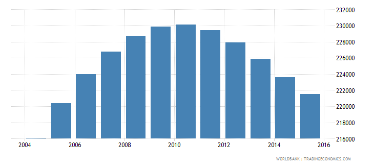 norway population ages 12 18 male wb data