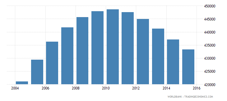 norway population ages 12 18 total wb data