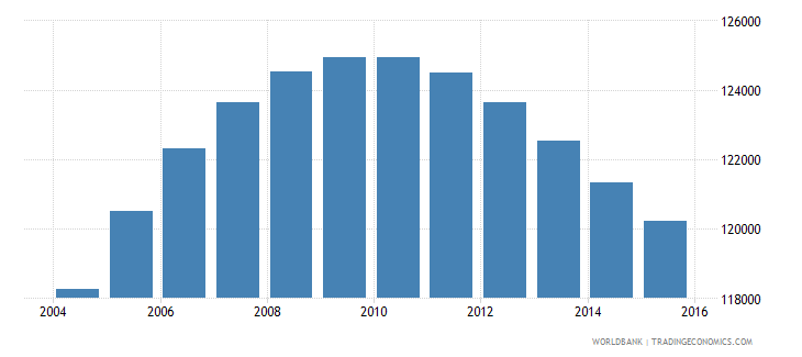 norway population ages 13 16 female wb data