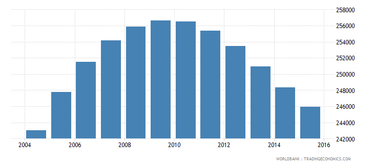 norway population ages 13 16 total wb data