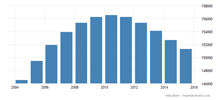 norway population ages 13 17 female wb data