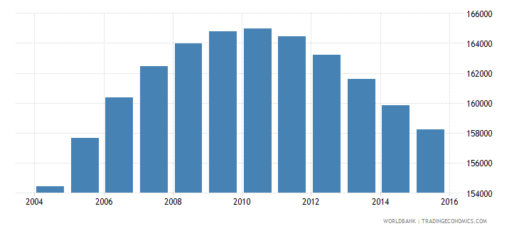 norway population ages 13 17 male wb data