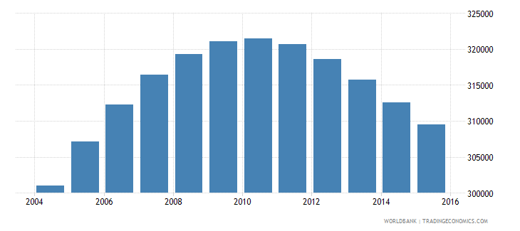 norway population ages 13 17 total wb data