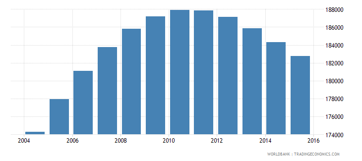 norway population ages 13 18 female wb data