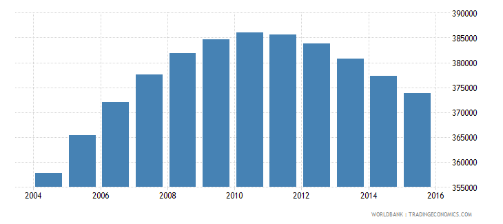 norway population ages 13 18 total wb data