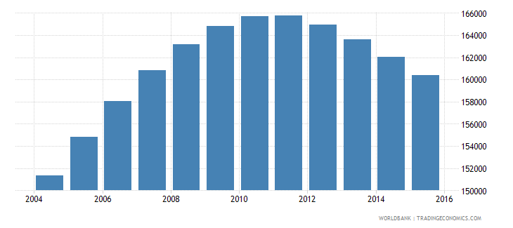 norway population ages 14 18 male wb data