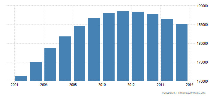 norway population ages 14 19 female wb data