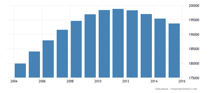 norway population ages 14 19 male wb data