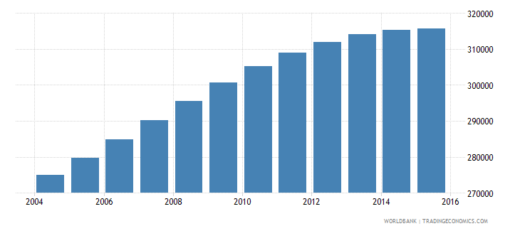 norway population ages 15 24 female wb data