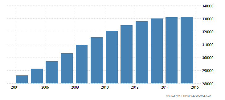norway population ages 15 24 male wb data