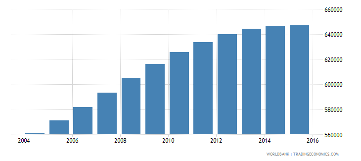norway population ages 15 24 total wb data