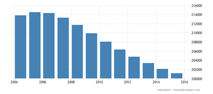norway population ages 7 13 female wb data