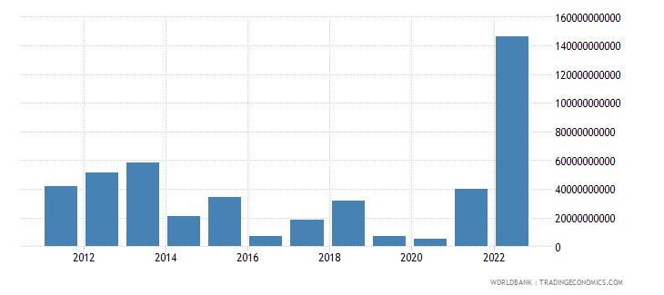norway portfolio investment excluding lcfar bop us dollar wb data
